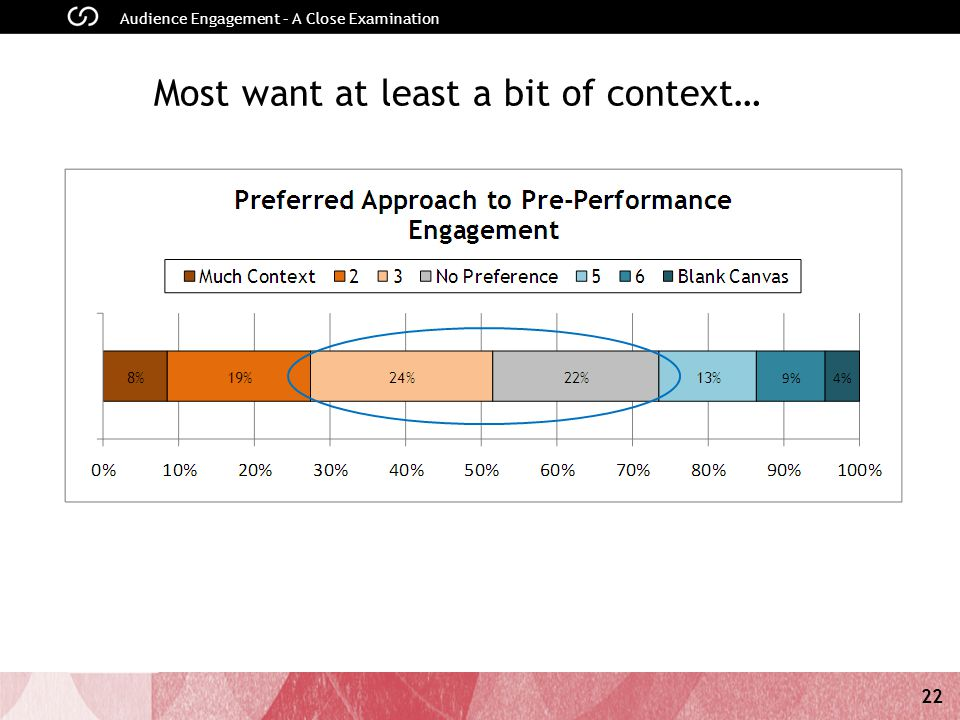 22 Audience Engagement – A Close Examination Most want at least a bit of context…