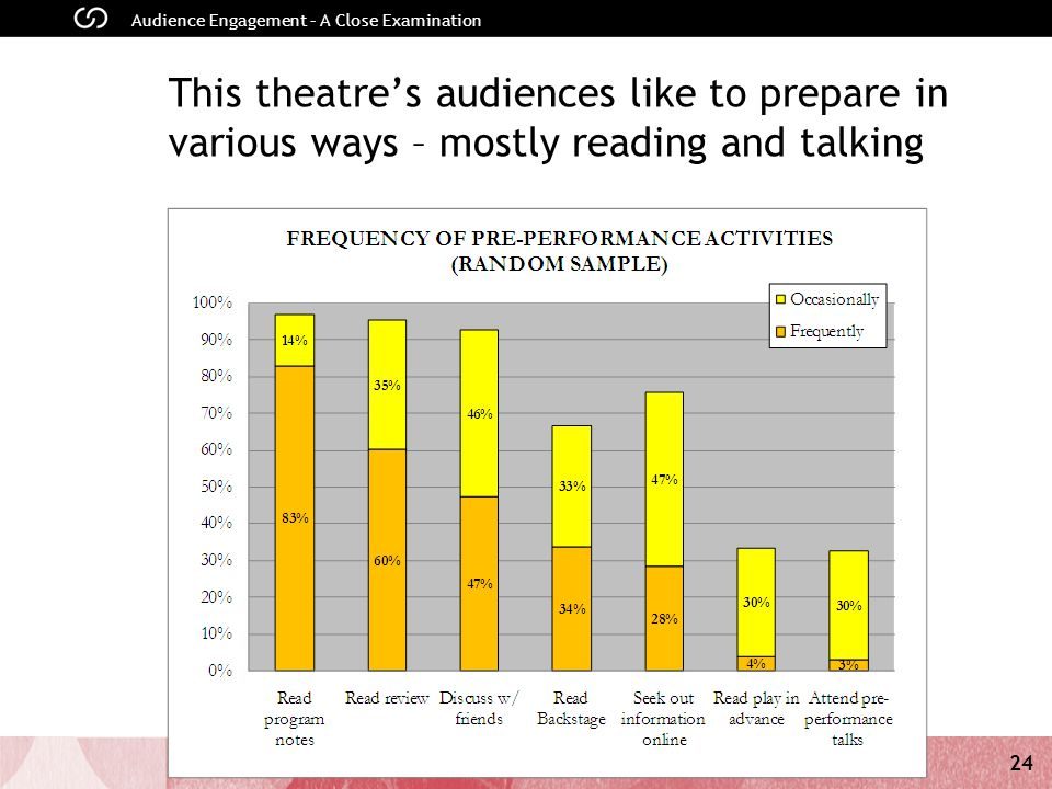 24 Audience Engagement – A Close Examination This theatre's audiences like to prepare in various ways – mostly reading and talking