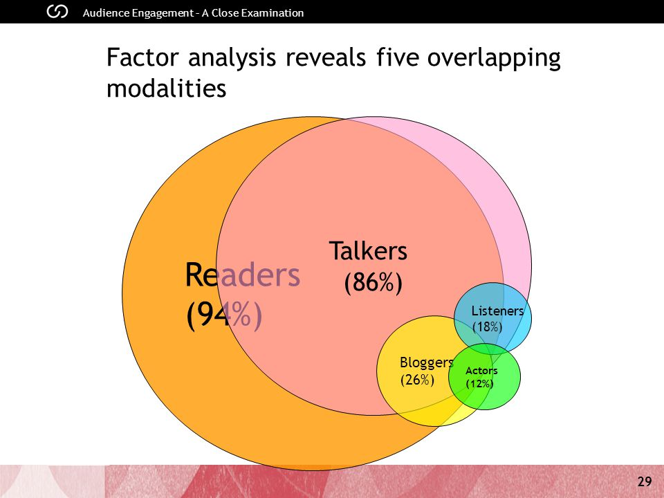 29 Audience Engagement – A Close Examination Factor analysis reveals five overlapping modalities Readers (94%) Talkers (86%) Bloggers (26%) Listeners (18%) Actors (12%)