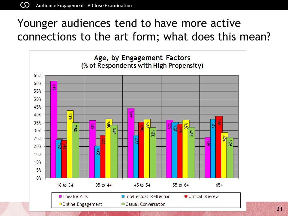31 Audience Engagement – A Close Examination 31 Younger audiences tend to have more active connections to the art form; what does this mean?