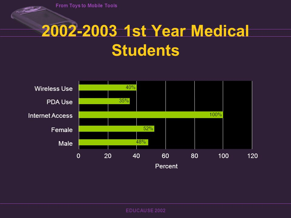 From Toys to Mobile Tools EDUCAUSE 2002 Penalties HIPAA penalties Unintentional violations could result in fines ranging from $100 - $25,000 for each violation Intentional violations could result in — Up to 10 years imprisonment — Up to $250,000 per offense