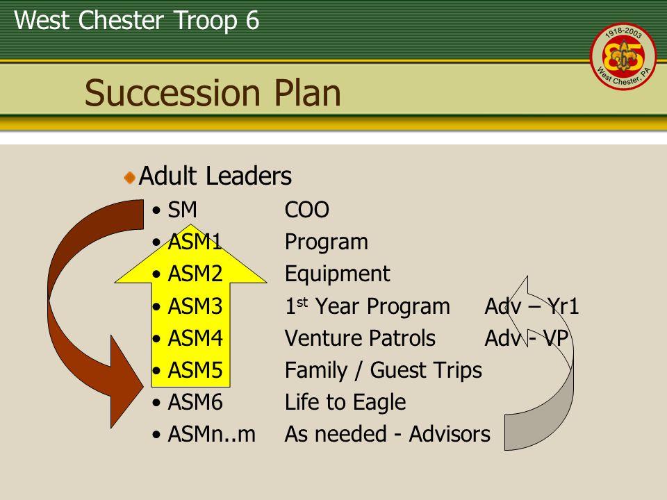 West Chester Troop 6 Succession Plan Adult Leaders SM COO ASM1 Program ASM2 Equipment ASM3 1 st Year ProgramAdv – Yr1 ASM4 Venture PatrolsAdv - VP ASM