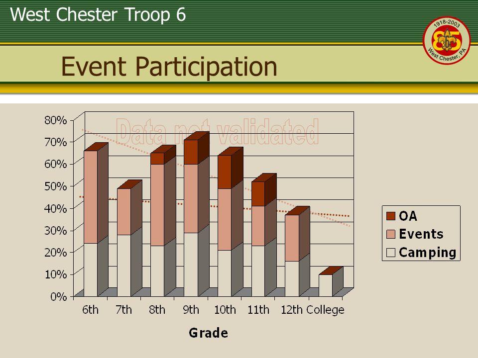 West Chester Troop 6 Event Participation