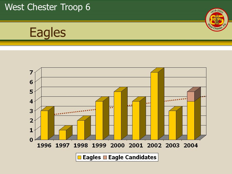 West Chester Troop 6 Eagles