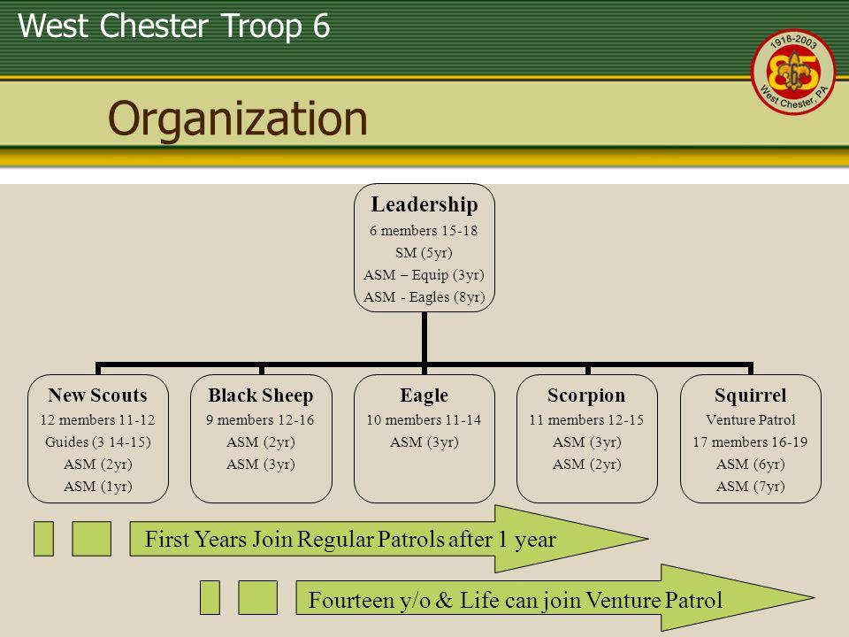 West Chester Troop 6 Organization Leadership 6 members 15-18 SM (5yr) ASM – Equip (3yr) ASM - Eagles (8yr) New Scouts 12 members 11-12 Guides (3 14-15