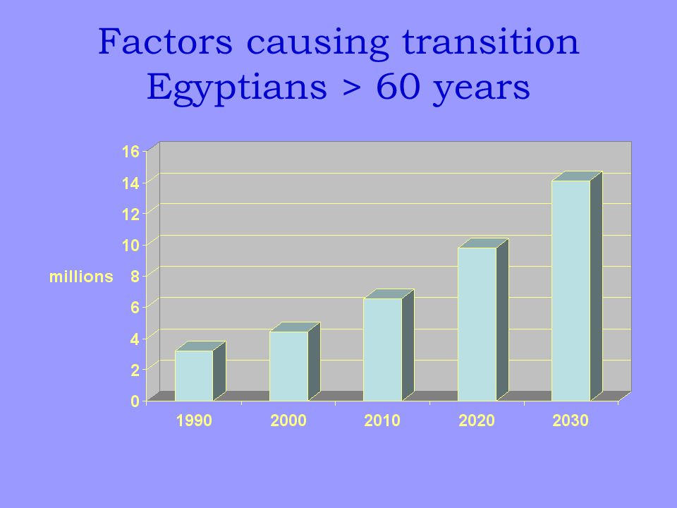 Factors causing transition Egyptians > 60 years