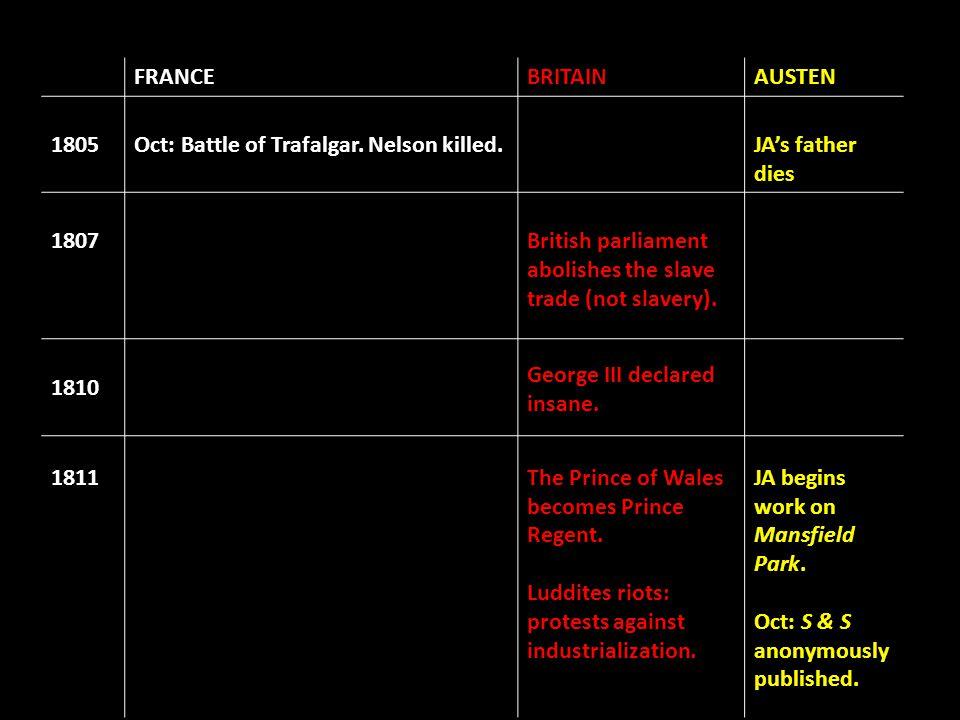 FRANCEBRITAINAUSTEN 1805Oct: Battle of Trafalgar. Nelson killed.JA's father dies 1807British parliament abolishes the slave trade (not slavery). 1810