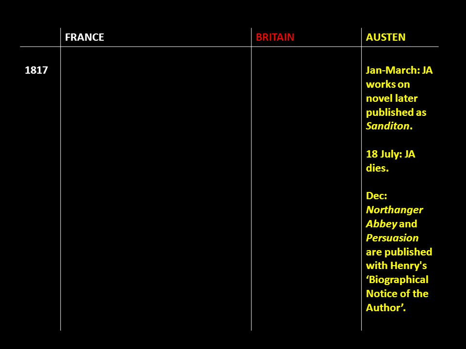 FRANCEBRITAINAUSTEN 1817Jan-March: JA works on novel later published as Sanditon. 18 July: JA dies. Dec: Northanger Abbey and Persuasion are published