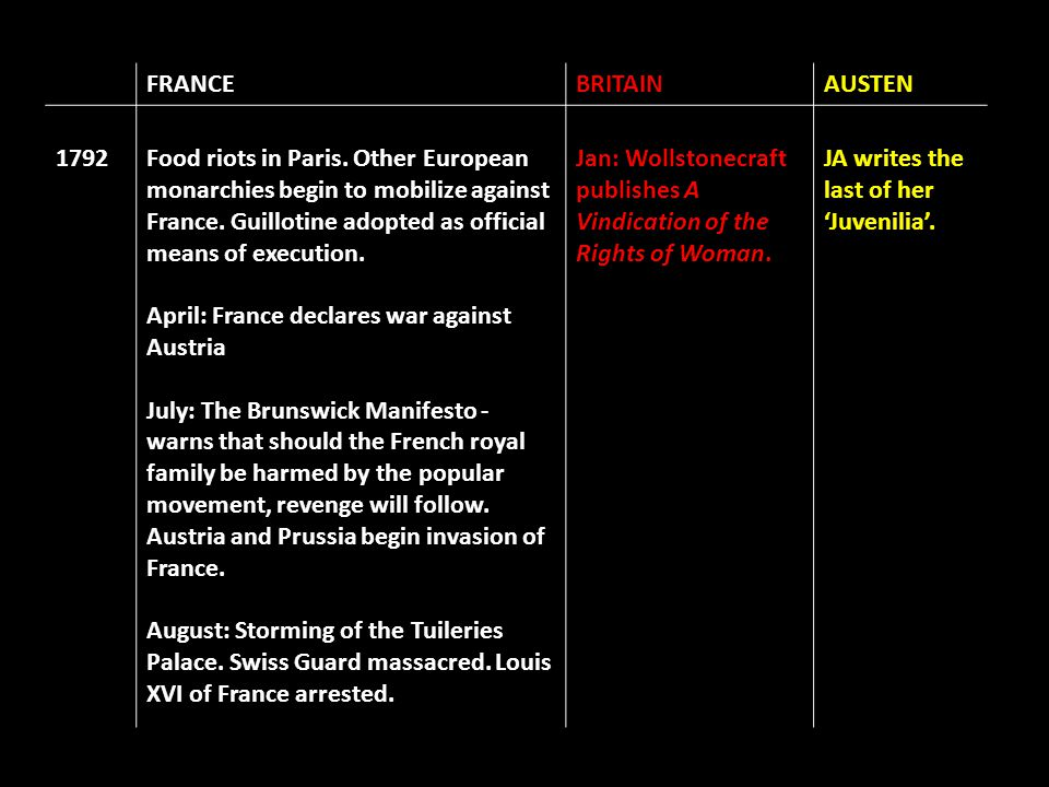 FRANCEBRITAINAUSTEN 1792Food riots in Paris. Other European monarchies begin to mobilize against France. Guillotine adopted as official means of execu