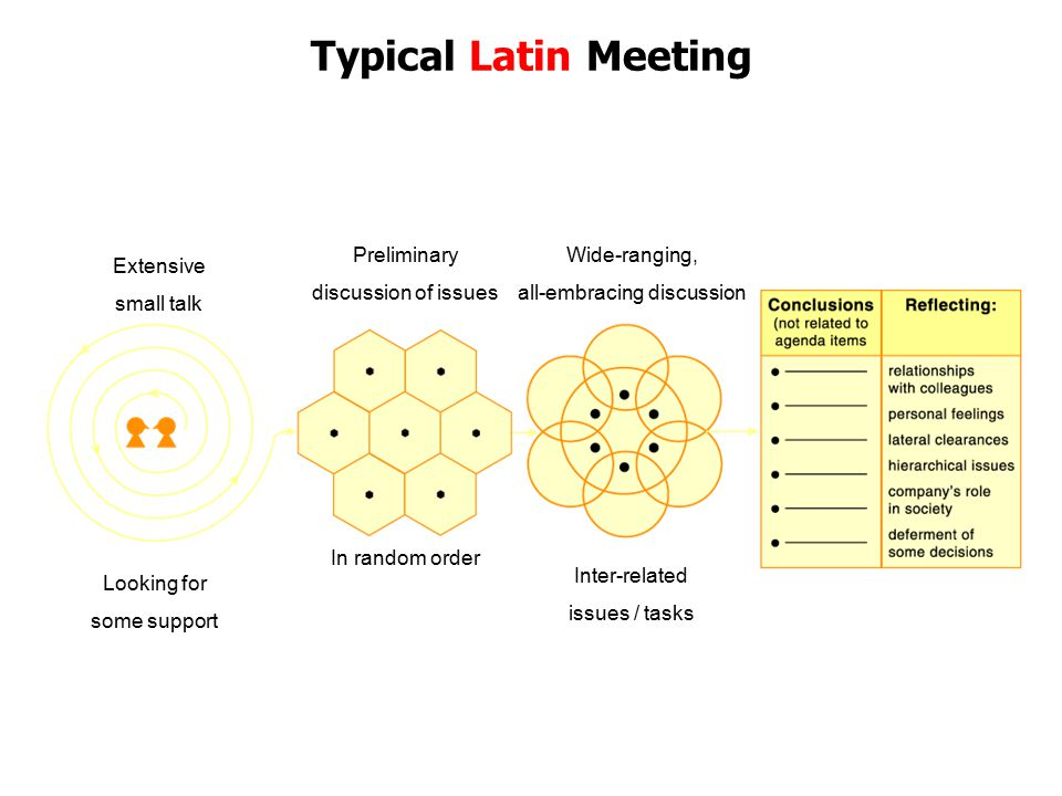 Typical Latin Meeting In random order Preliminary discussion of issues Wide-ranging, all-embracing discussion Inter-related issues / tasks Extensive s