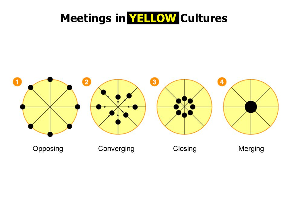 Meetings in YELLOW Cultures OpposingConvergingClosingMerging