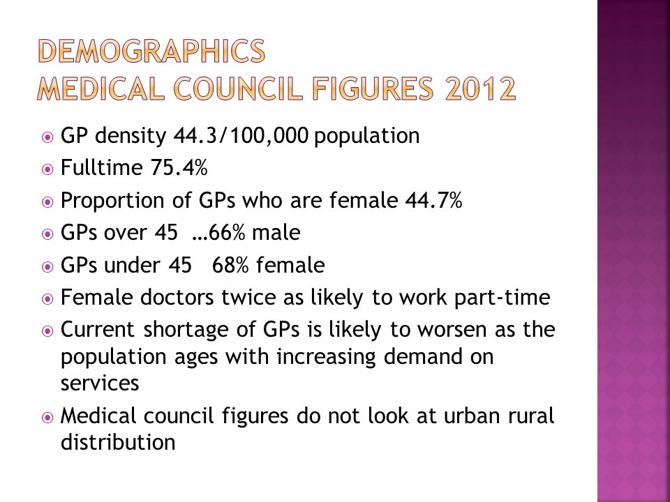  GP density 44.3/100,000 population  Fulltime 75.4%  Proportion of GPs who are female 44.7%  GPs over 45 …66% male  GPs under 45 68% female  Female doctors twice as likely to work part-time  Current shortage of GPs is likely to worsen as the population ages with increasing demand on services  Medical council figures do not look at urban rural distribution