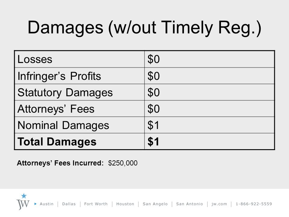Damages (w/out Timely Reg.) Losses$0 Infringer's Profits$0 Statutory Damages$0 Attorneys' Fees$0 Nominal Damages$1 Total Damages$1 Attorneys' Fees Incurred: $250,000