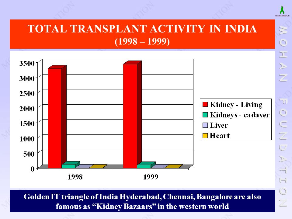 """TOTAL TRANSPLANT ACTIVITY IN INDIA (1998 – 1999) Golden IT triangle of India Hyderabad, Chennai, Bangalore are also famous as """"Kidney Bazaars"""" in the"""