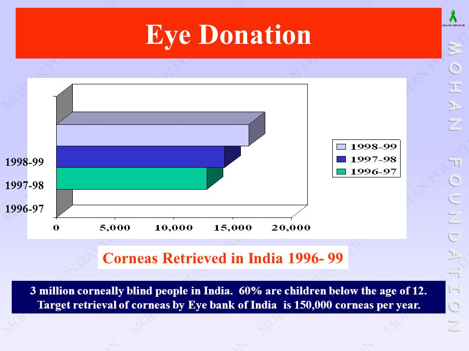 Eye Donation Corneas Retrieved in India 1996- 99 1998-99 1997-98 1996-97 3 million corneally blind people in India. 60% are children below the age of