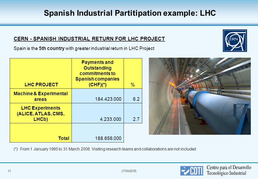 11(17/04/2015) CERN - SPANISH INDUSTRIAL RETURN FOR LHC PROJECT Spain is the 5th country with greater industrial return in LHC Project 1 January 1995 to 31 March 2008.
