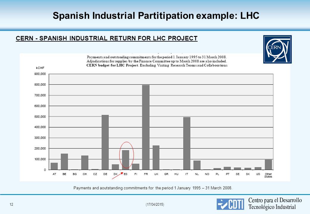 12(17/04/2015) Spanish Industrial Partitipation example: LHC CERN - SPANISH INDUSTRIAL RETURN FOR LHC PROJECT Payments and aoutstanding commitments for the period 1 January 1995 – 31 March 2008.