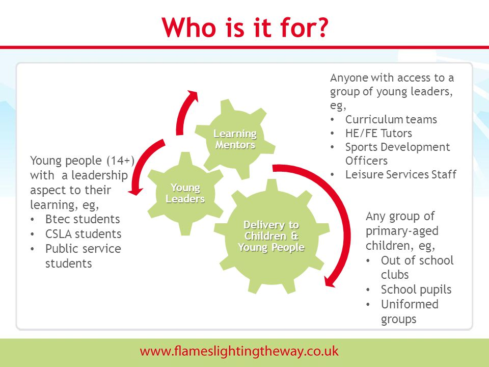 Who is it for? Delivery to Children & Young People Young Leaders Learning Mentors Anyone with access to a group of young leaders, eg, Curriculum teams