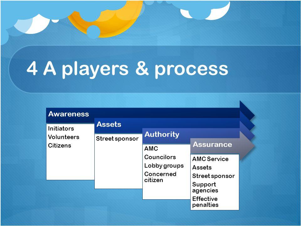 4 A players & process Awareness Initiators Volunteers Citizens Assets Street sponsor Authority AMC Councilors Lobby groups Concerned citizen Assurance