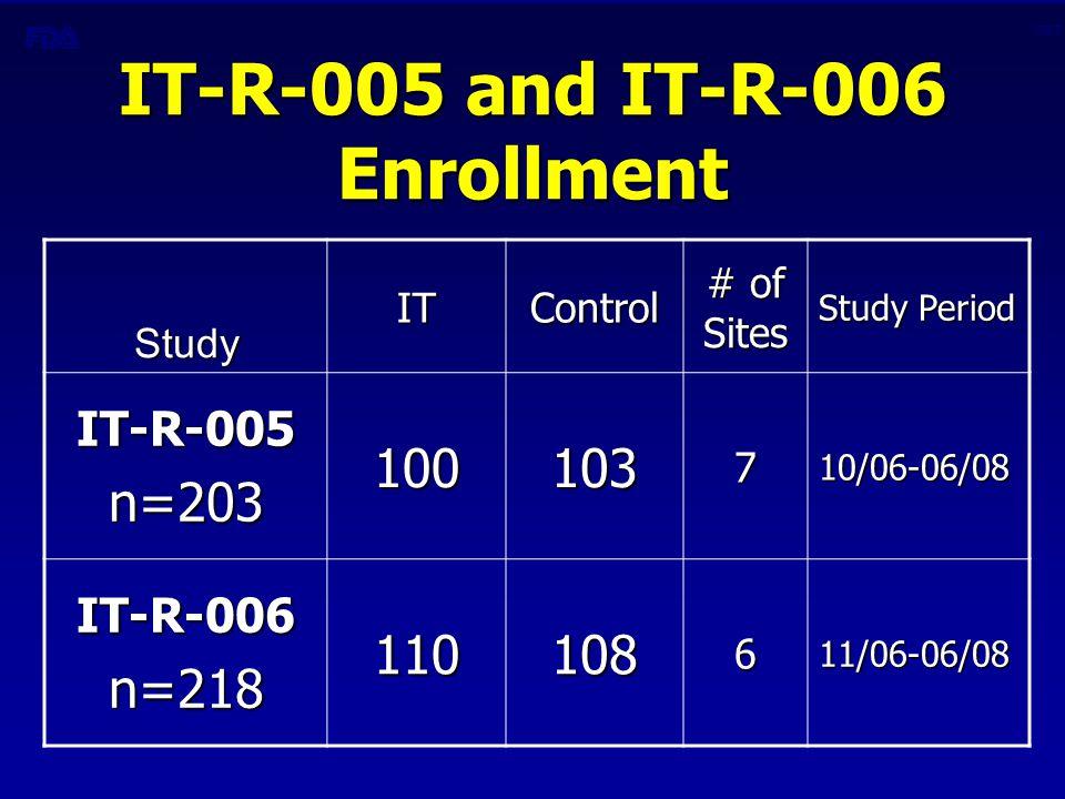 CBER IT-R-005 and IT-R-006 Enrollment Study ITControl # of Sites Study Period IT-R-005n=203100103710/06-06/08 IT-R-006n=218110108611/06-06/08