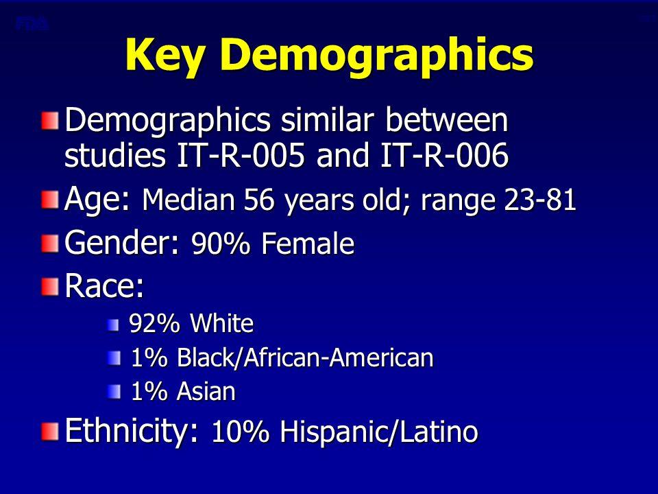 CBER Key Demographics Demographics similar between studies IT-R-005 and IT-R-006 Age: Median 56 years old; range 23-81 Gender: 90% Female Race: 92% White 92% White 1% Black/African-American 1% Black/African-American 1% Asian 1% Asian Ethnicity: 10% Hispanic/Latino