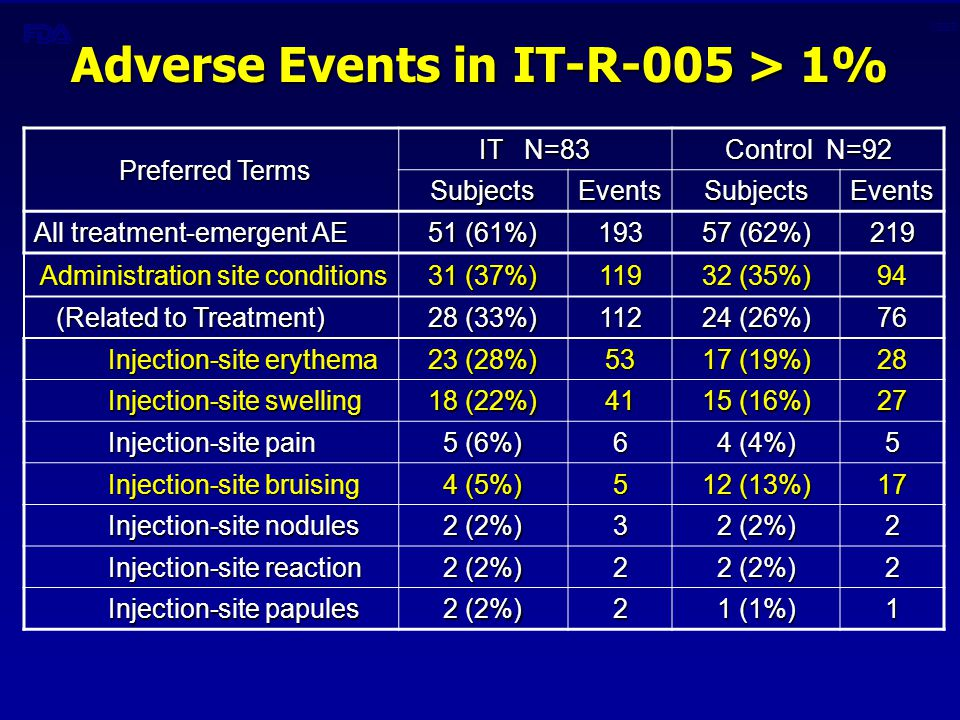 CBER Adverse Events in IT-R-005 > 1% Preferred Terms Preferred Terms IT N=83 Control N=92 SubjectsEventsSubjectsEvents All treatment-emergent AE 51 (61%) 193 57 (62%) 219 Administration site conditions Administration site conditions 31 (37%) 119 32 (35%) 94 (Related to Treatment) (Related to Treatment) 28 (33%) 112 24 (26%) 76 Injection-site erythema Injection-site erythema 23 (28%) 53 17 (19%) 28 Injection-site swelling Injection-site swelling 18 (22%) 41 15 (16%) 27 Injection-site pain Injection-site pain 5 (6%) 6 4 (4%) 5 Injection-site bruising Injection-site bruising 4 (5%) 5 12 (13%) 17 Injection-site nodules Injection-site nodules 2 (2%) 3 2 Injection-site reaction Injection-site reaction 2 (2%) 2 2 Injection-site papules Injection-site papules 2 (2%) 2 1 (1%) 1