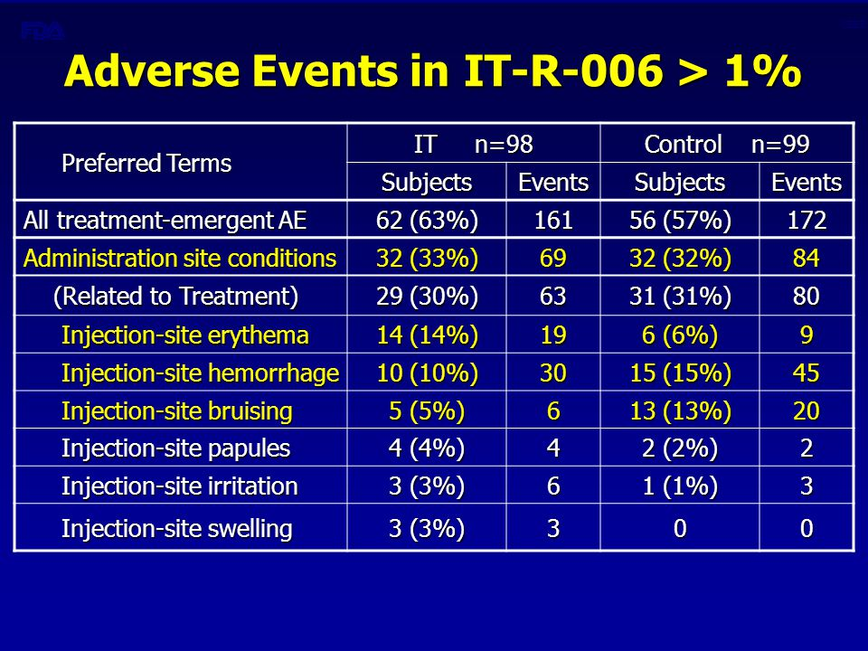 CBER Adverse Events in IT-R-006 > 1% Preferred Terms Preferred Terms IT n=98 Control n=99 SubjectsEventsSubjectsEvents All treatment-emergent AE 62 (63%) 161 56 (57%) 172 Administration site conditions 32 (33%) 69 32 (32%) 84 (Related to Treatment) (Related to Treatment) 29 (30%) 63 31 (31%) 80 Injection-site erythema Injection-site erythema 14 (14%) 19 6 (6%) 9 Injection-site hemorrhage Injection-site hemorrhage 10 (10%) 30 15 (15%) 45 Injection-site bruising Injection-site bruising 5 (5%) 6 13 (13%) 20 Injection-site papules Injection-site papules 4 (4%) 4 2 (2%) 2 Injection-site irritation Injection-site irritation 3 (3%) 6 1 (1%) 3 Injection-site swelling Injection-site swelling 3 (3%) 300