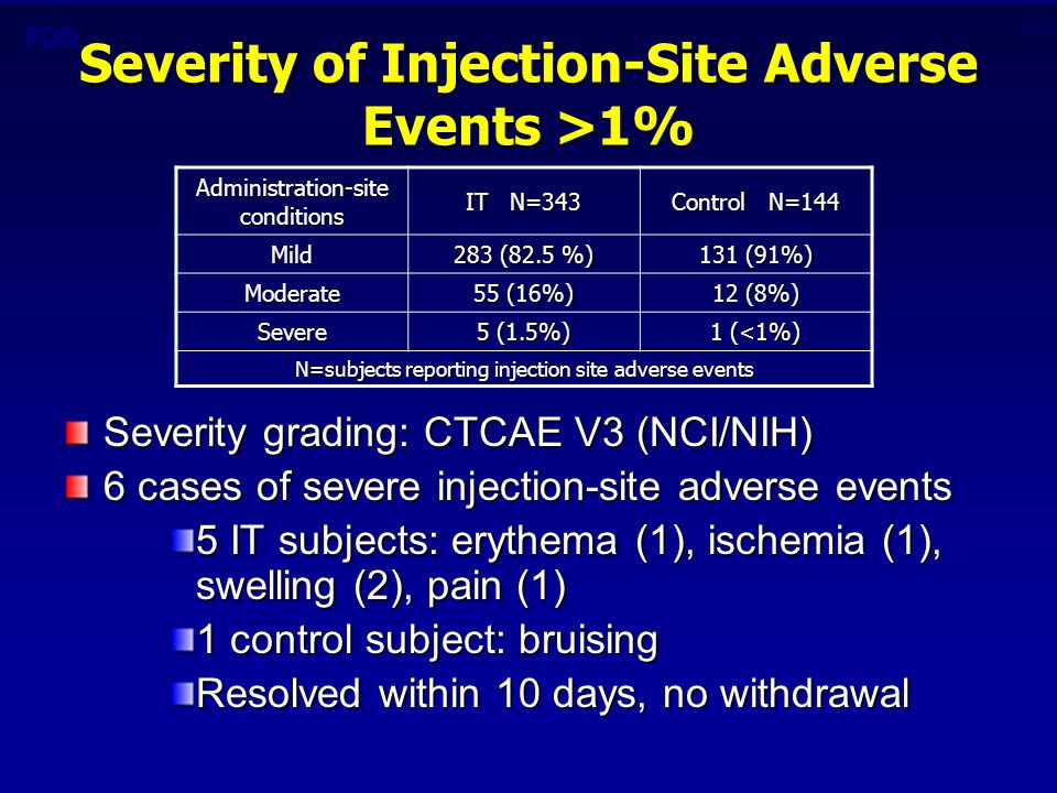 CBER Severity of Injection-Site Adverse Events >1% Administration-site conditions IT N=343 Control N=144 Mild 283 (82.5 %) 131 (91%) Moderate 55 (16%) 12 (8%) Severe 5 (1.5%) 1 (<1%) N=subjects reporting injection site adverse events Severity grading: CTCAE V3 (NCI/NIH) 6 cases of severe injection-site adverse events 5 IT subjects: erythema (1), ischemia (1), swelling (2), pain (1) 1 control subject: bruising Resolved within 10 days, no withdrawal