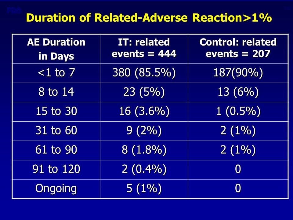 CBER Duration of Related-Adverse Reaction>1% AE Duration in Days IT: related events = 444 Control: related events = 207 <1 to 7 380 (85.5%) 187(90%) 8 to 14 23 (5%) 13 (6%) 15 to 30 16 (3.6%) 1 (0.5%) 31 to 60 9 (2%) 2 (1%) 61 to 90 8 (1.8%) 2 (1%) 91 to 120 2 (0.4%) 0 Ongoing 5 (1%) 0