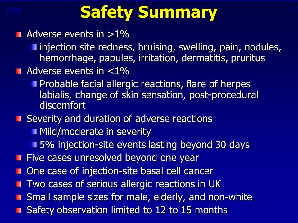 CBER Safety Summary Adverse events in >1% injection site redness, bruising, swelling, pain, nodules, hemorrhage, papules, irritation, dermatitis, pruritus Adverse events in <1% Probable facial allergic reactions, flare of herpes labialis, change of skin sensation, post-procedural discomfort Severity and duration of adverse reactions Mild/moderate in severity 5% injection-site events lasting beyond 30 days Five cases unresolved beyond one year One case of injection-site basal cell cancer Two cases of serious allergic reactions in UK Small sample sizes for male, elderly, and non-white Safety observation limited to 12 to 15 months
