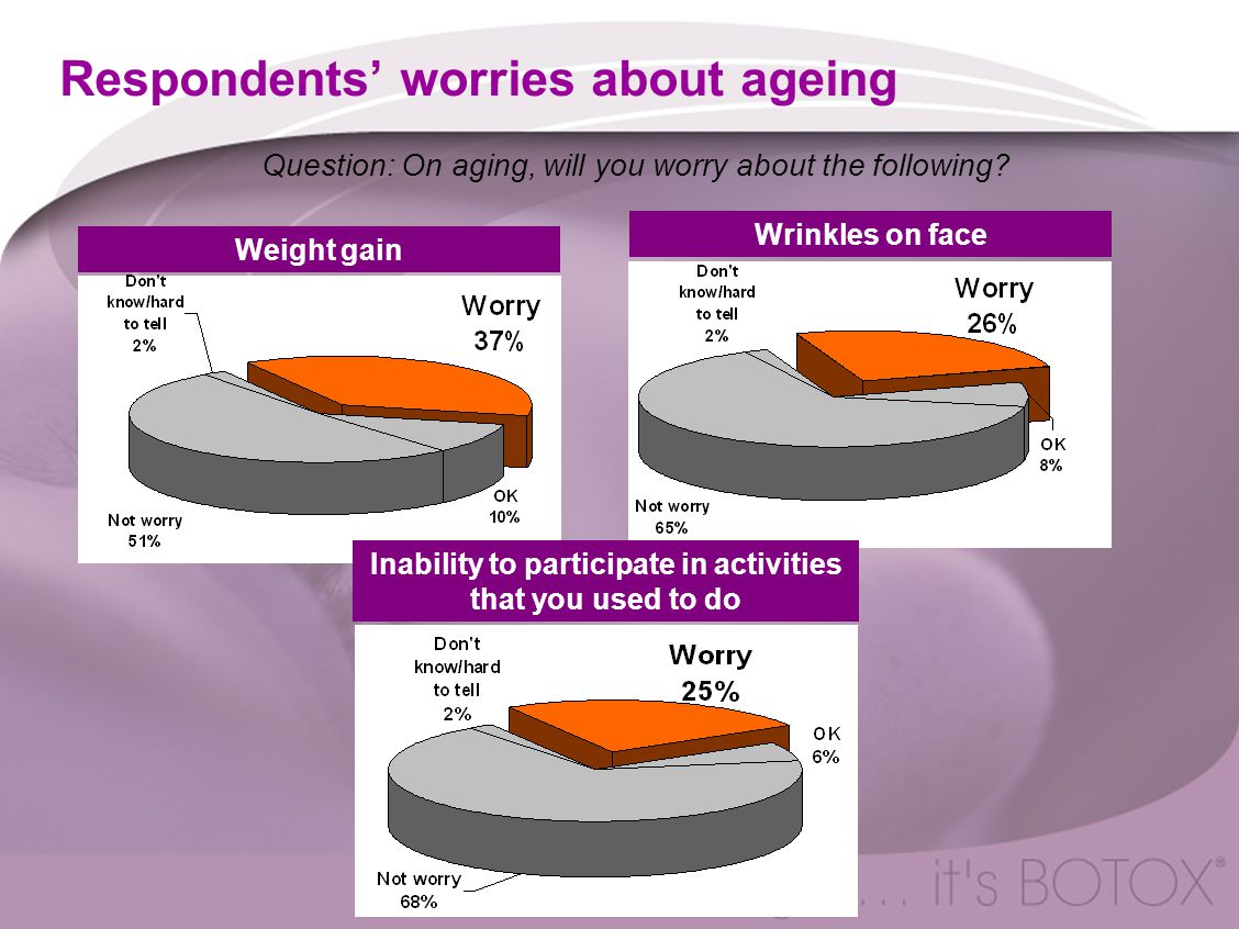 Respondents' worries about ageing Weight gain Wrinkles on face Inability to participate in activities that you used to do Question: On aging, will you worry about the following