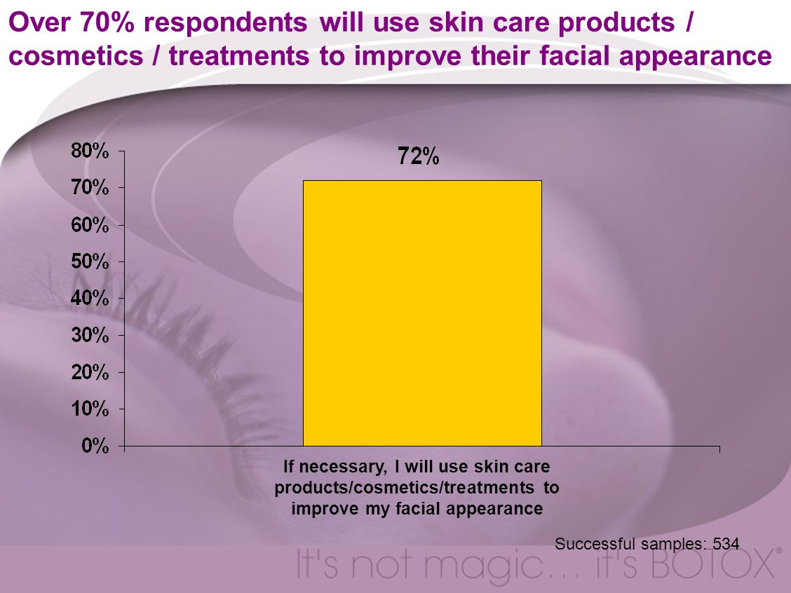 Over 70% respondents will use skin care products / cosmetics / treatments to improve their facial appearance If necessary, I will use skin care products/cosmetics/treatments to improve my facial appearance Successful samples: 534