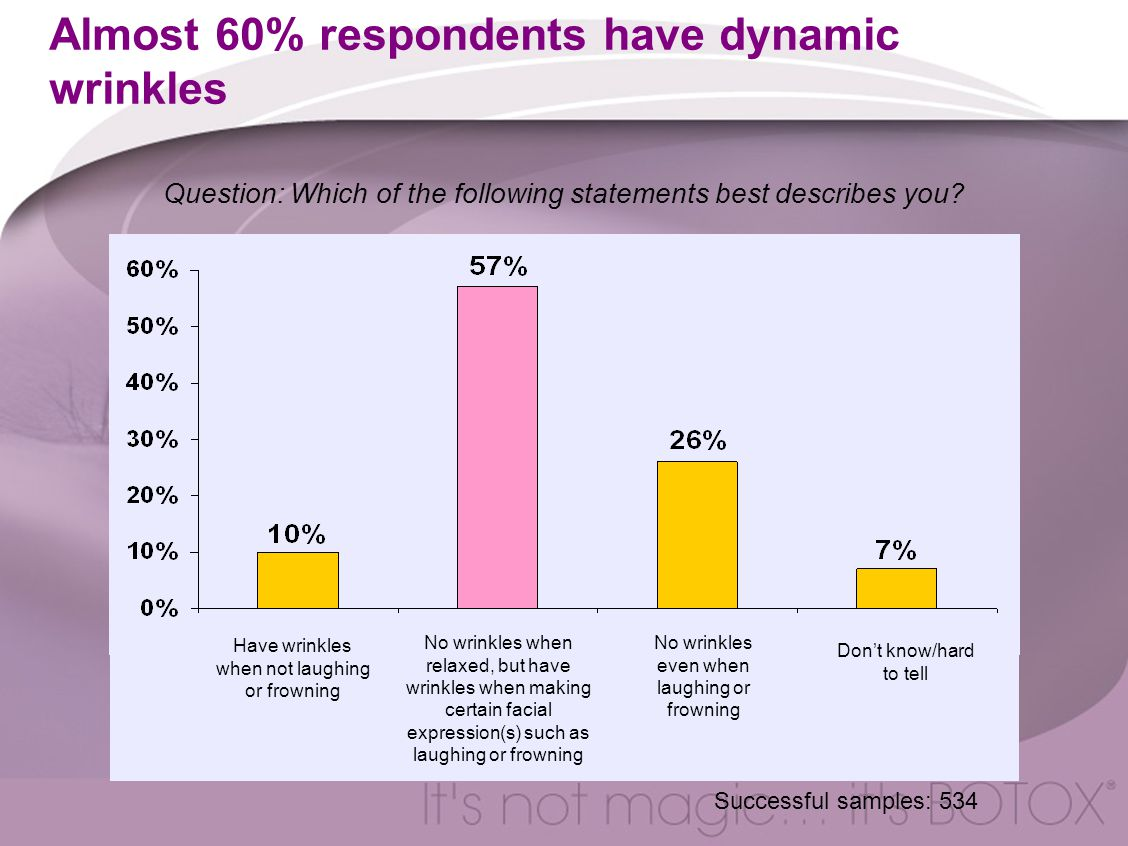 Almost 60% respondents have dynamic wrinkles Question: Which of the following statements best describes you.