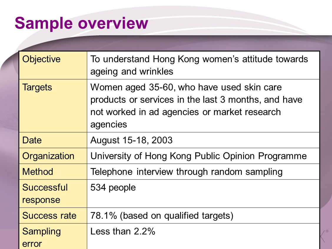 Sample overview Objective To understand Hong Kong women's attitude towards ageing and wrinkles Targets Women aged 35-60, who have used skin care products or services in the last 3 months, and have not worked in ad agencies or market research agencies DateAugust 15-18, 2003 OrganizationUniversity of Hong Kong Public Opinion Programme MethodTelephone interview through random sampling Successful response 534 people Success rate78.1% (based on qualified targets) Sampling error Less than 2.2%
