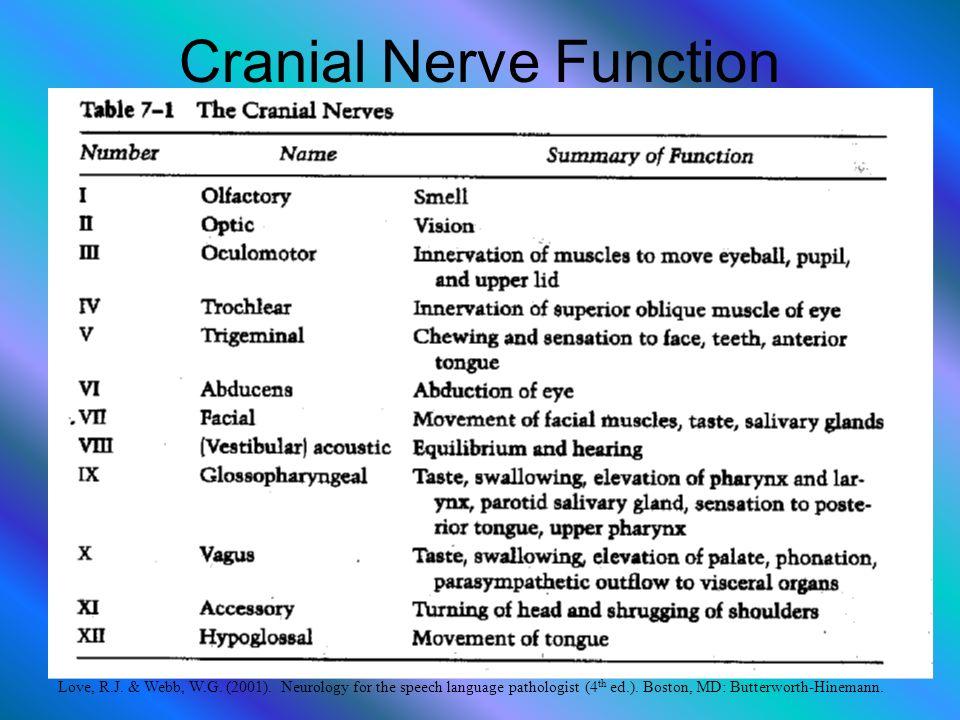 Cranial Nerve Function Love, R.J. & Webb, W.G. (2001). Neurology for the speech language pathologist (4 th ed.). Boston, MD: Butterworth-Hinemann.