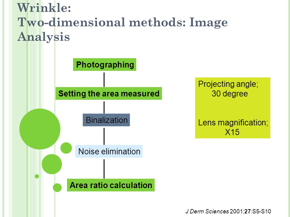 Wrinkle: Two-dimensional methods: Image Analysis J Derm Sciences 2001;27:S5-S10 Photographing Setting the area measured Binalization Noise elimination Area ratio calculation Projecting angle; 30 degree Lens magnification; X15