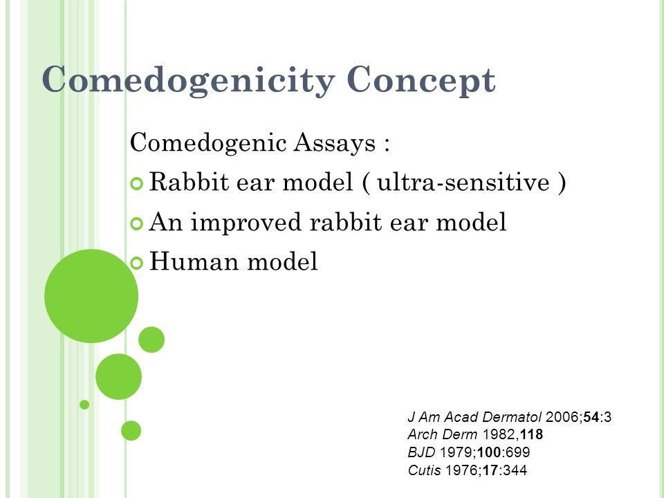 Comedogenicity Concept Comedogenic Assays : Rabbit ear model ( ultra-sensitive ) An improved rabbit ear model Human model J Am Acad Dermatol 2006;54:3 Arch Derm 1982,118 BJD 1979;100:699 Cutis 1976;17:344
