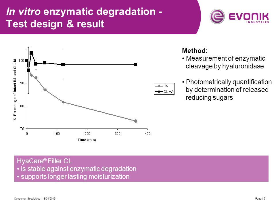 Consumer Specialties | 18/04/2015Page | 6 In vitro enzymatic degradation - Test design & result HyaCare ® Filler CL is stable against enzymatic degradation supports longer lasting moisturization Method: Measurement of enzymatic cleavage by hyaluronidase Photometrically quantification by determination of released reducing sugars