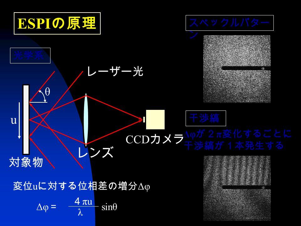 ESPI の原理 変位 u に対する位相差の増分 Δφ Δφ = sinθ 4 πu λ 光学系 CCD カメラ レーザー光 レンズ 対象物 θ Δφ が2 π 変化するごとに 干渉縞が1本発生する 干渉縞 u スペックルパター ン
