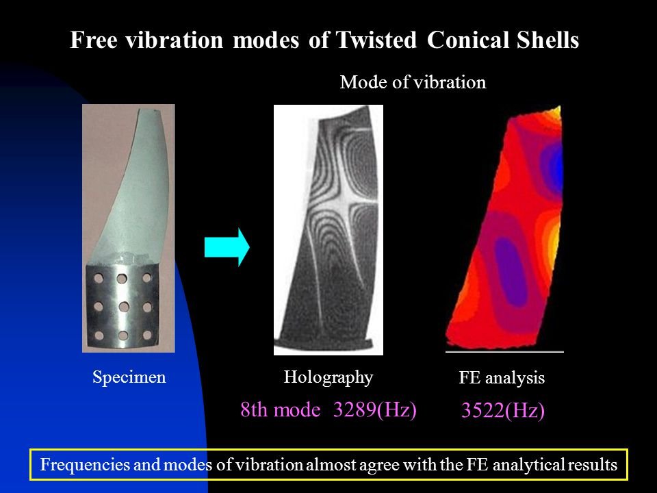 Free vibration modes of Twisted Conical Shells Specimen FE analysis Holography Mode of vibration Frequencies and modes of vibration almost agree with the FE analytical results 8th mode 3289(Hz) 3522(Hz)