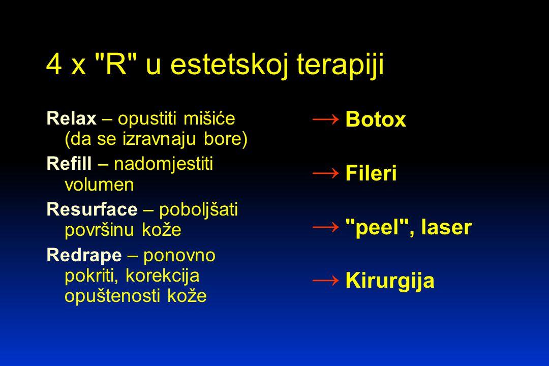 4 x R u estetskoj terapiji Relax – opustiti mišiće (da se izravnaju bore) Refill – nadomjestiti volumen Resurface – poboljšati površinu kože Redrape – ponovno pokriti, korekcija opuštenosti kože → Botox → Fileri → peel , laser → Kirurgija