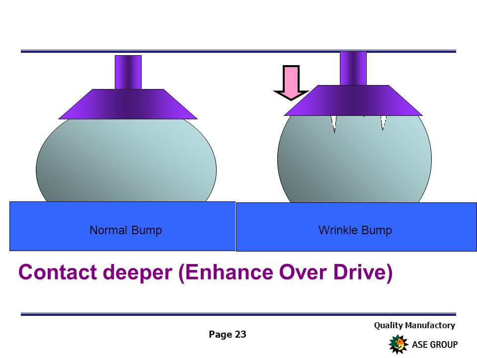 Quality Manufactory Page 23 Contact deeper (Enhance Over Drive) Normal BumpWrinkle Bump