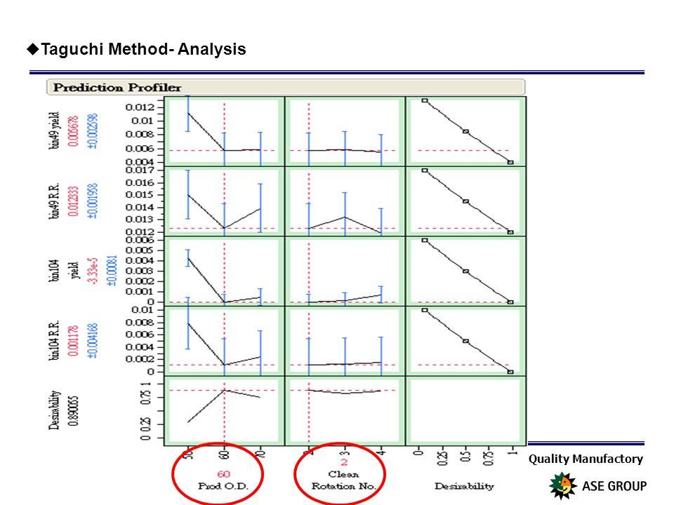 Quality Manufactory Page 26  Taguchi Method- Analysis