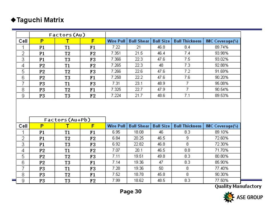 Quality Manufactory Page 30  Taguchi Matrix