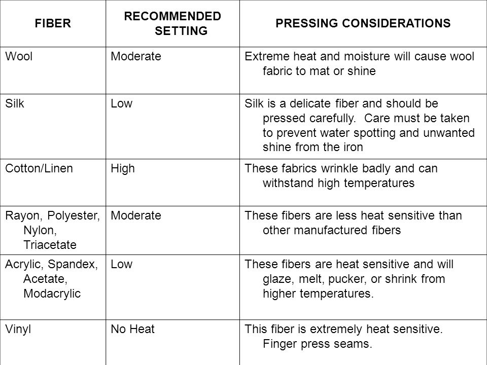 FIBER RECOMMENDED SETTING PRESSING CONSIDERATIONS WoolModerateExtreme heat and moisture will cause wool fabric to mat or shine SilkLowSilk is a delicate fiber and should be pressed carefully.