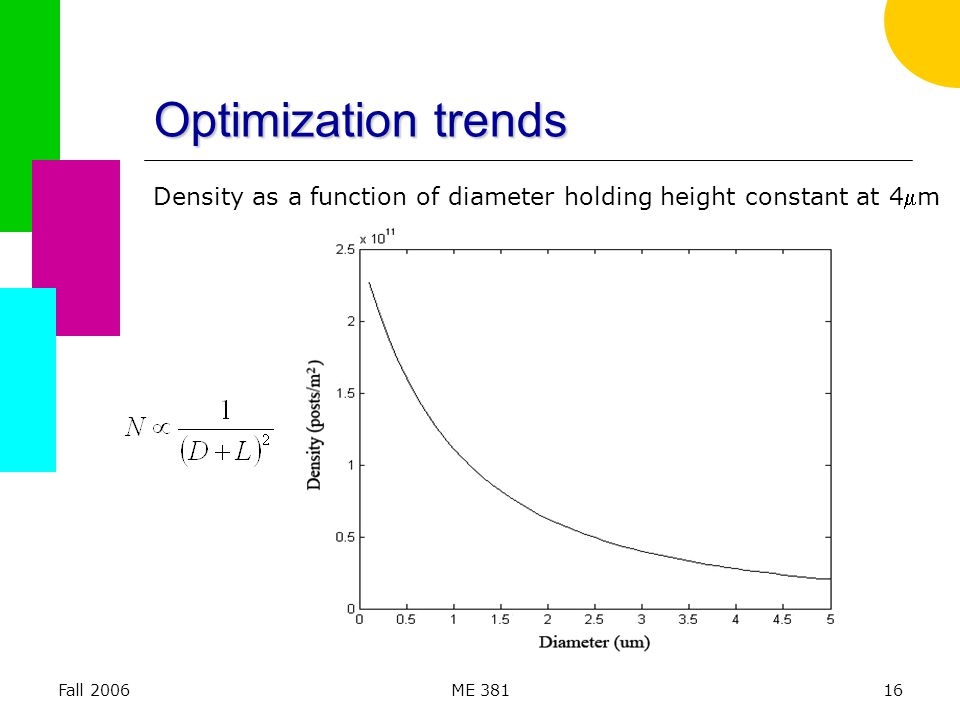 Fall 2006ME 38116 Optimization trends Density as a function of diameter holding height constant at 4m