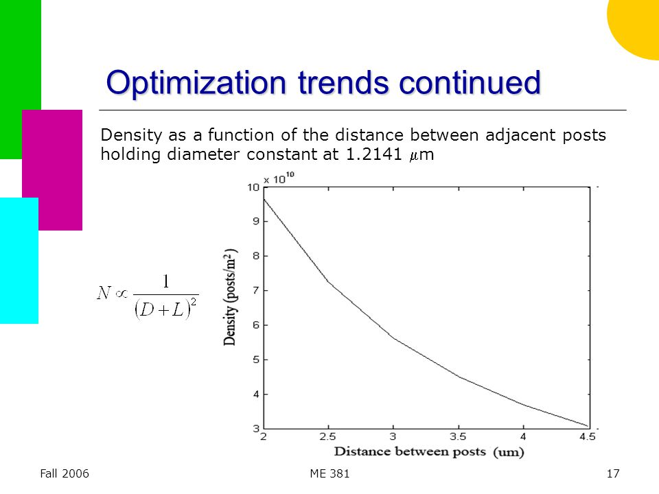 Fall 2006ME 38117 Optimization trends continued Density as a function of the distance between adjacent posts holding diameter constant at 1.2141 m