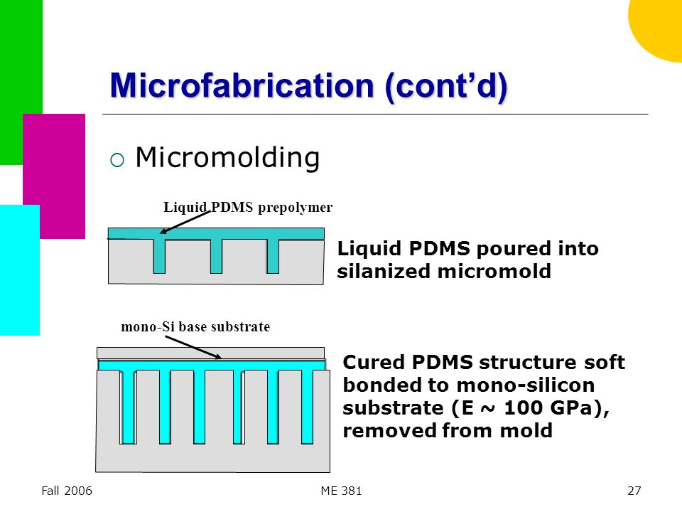 Fall 2006ME 38127 Microfabrication (cont'd)  Micromolding Liquid PDMS poured into silanized micromold Liquid PDMS prepolymer Cured PDMS structure sof