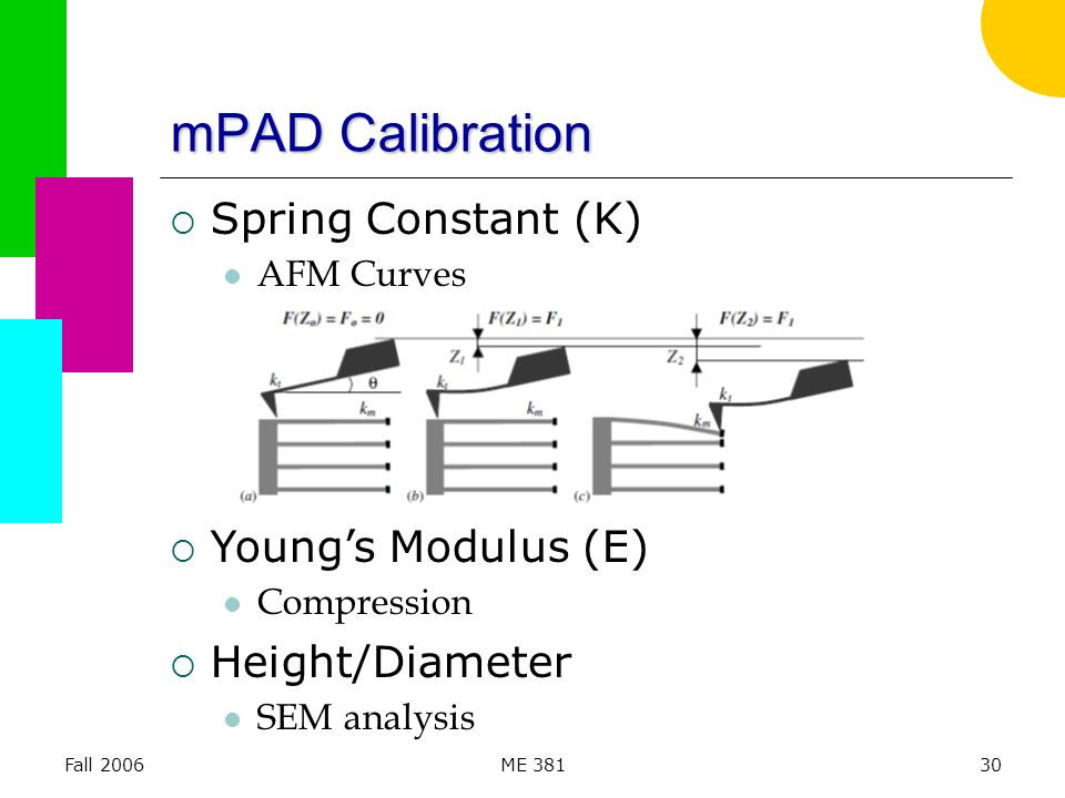 Fall 2006ME 38130  Spring Constant (K) AFM Curves  Young's Modulus (E) Compression  Height/Diameter SEM analysis mPAD Calibration