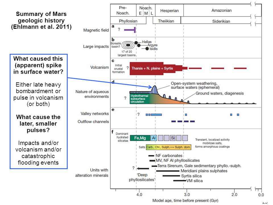 25 Summary of Mars geologic history (Ehlmann et al. 2011) What caused this (apparent) spike in surface water? Either late heavy bombardment or pulse i